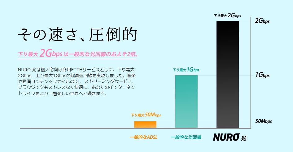 NURO光の速度比較