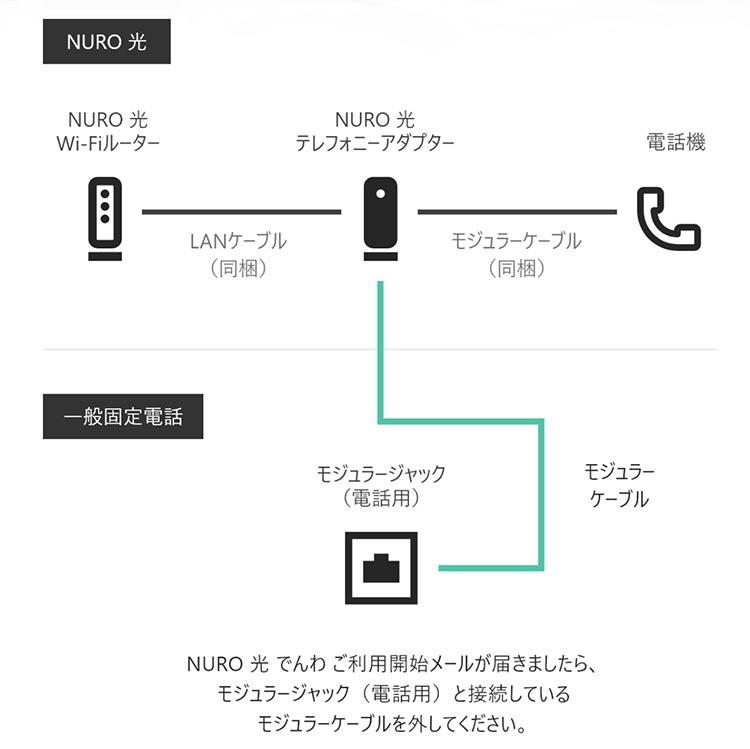 nuro 光 問い合わせ 電話