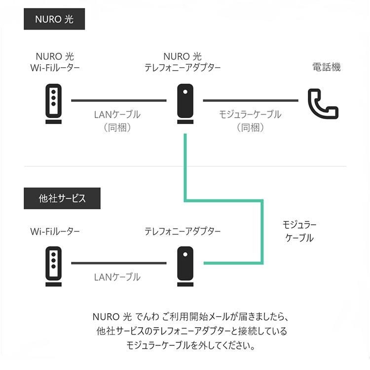 IP電話・auひかりから継続利用する場合