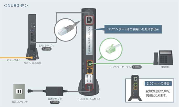 NURO光電話の配線方法