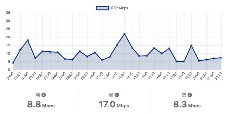OCNモバイルONEの平日月曜の通信速度