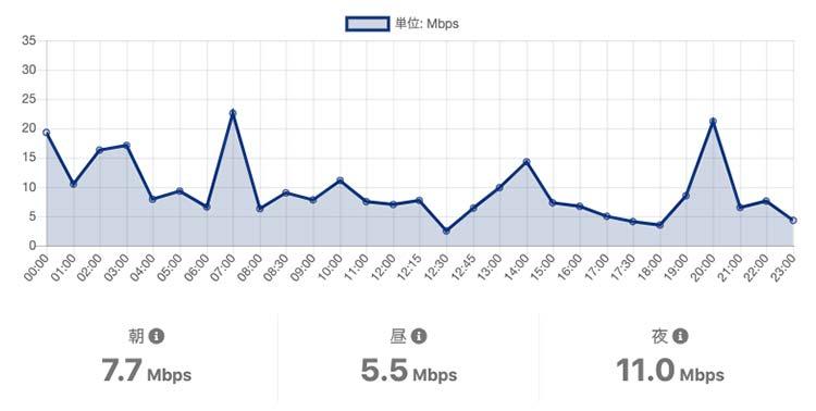 OCNモバイルONEの平日金曜の通信速度