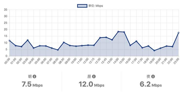 OCNモバイルONEの休日土曜の通信速度