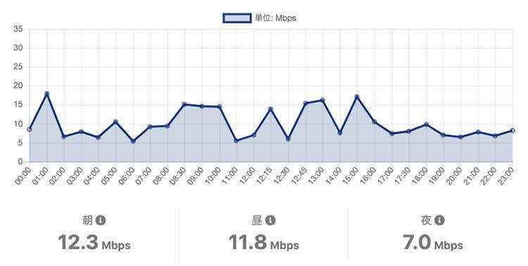 OCNモバイルONEの休日日曜の通信速度